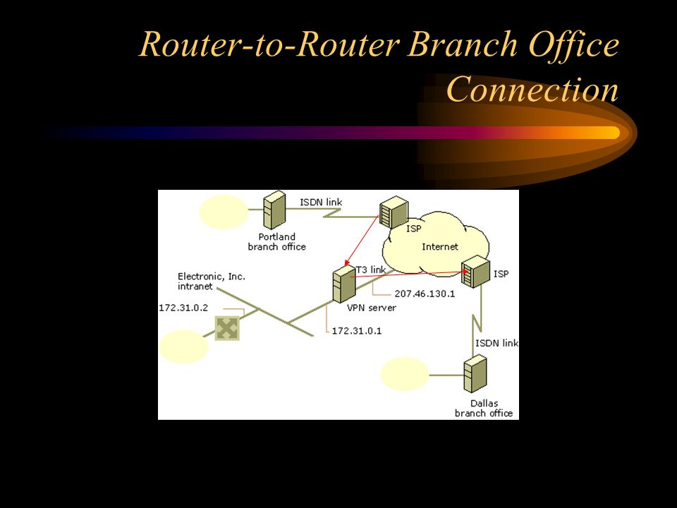 Router-to-Router Branch Office Connection