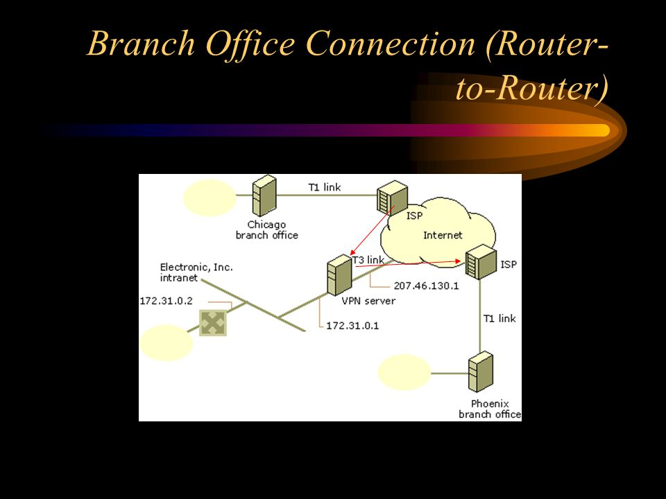 Branch Office Connection (Router- to-Router)