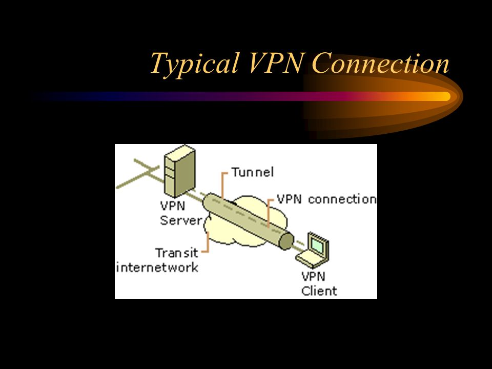 Typical VPN Connection
