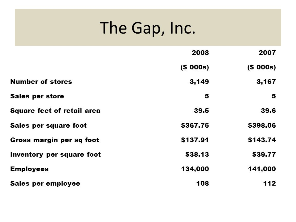 Urban Outfitters vs The Gap, Inc   Major Competitors