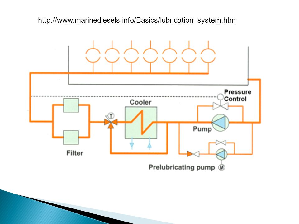 Lubricating Oil System Ppt Download