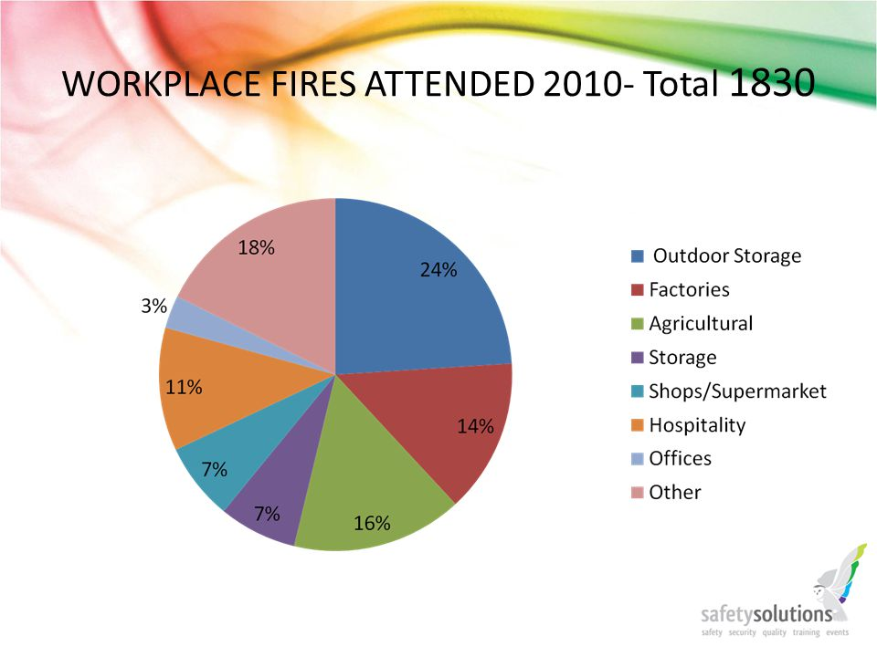 WORKPLACE FIRES ATTENDED Total 1830