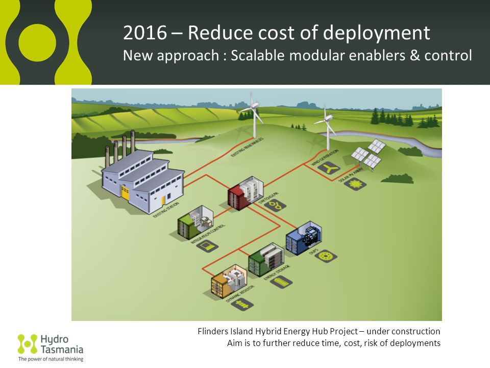 2016 – Reduce cost of deployment New approach : Scalable modular enablers & control Flinders Island Hybrid Energy Hub Project – under construction Aim is to further reduce time, cost, risk of deployments