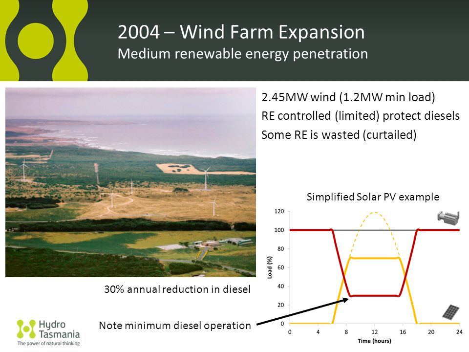 2.45MW wind (1.2MW min load) RE controlled (limited) protect diesels Some RE is wasted (curtailed) 2004 – Wind Farm Expansion Medium renewable energy penetration Simplified Solar PV example 30% annual reduction in diesel Note minimum diesel operation