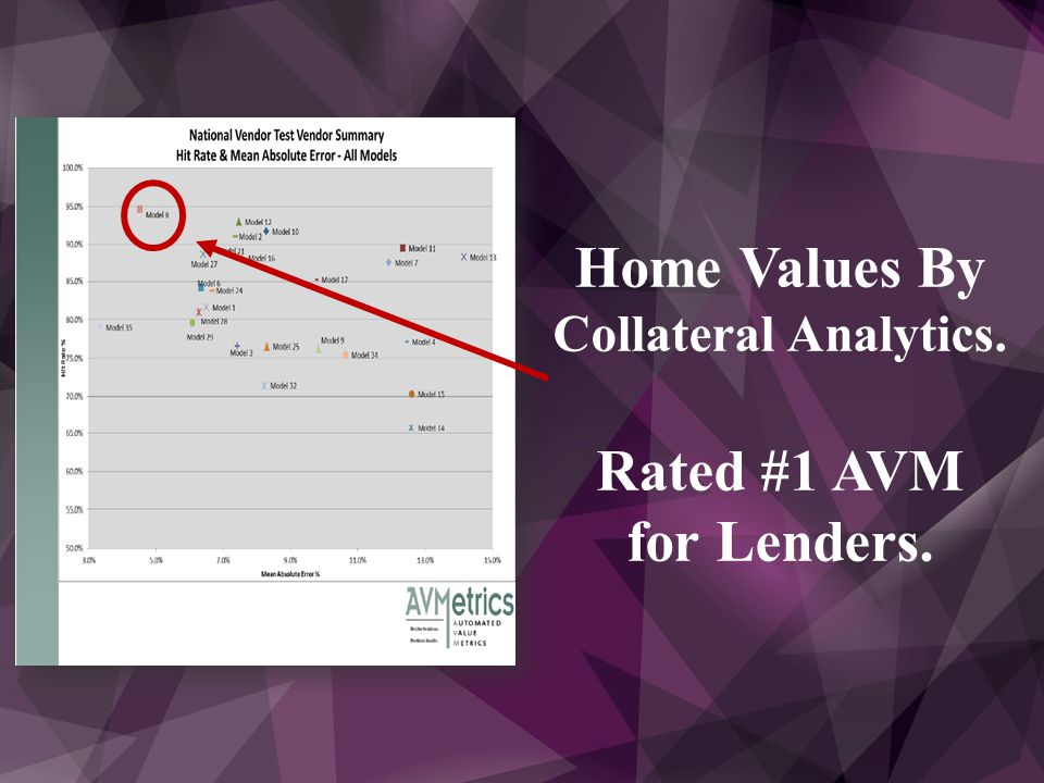 Introducing… Home Values And Market Trends  What has Zillow