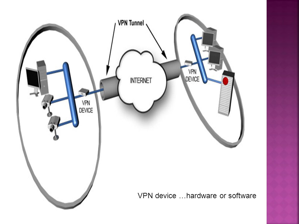 VPN device …hardware or software
