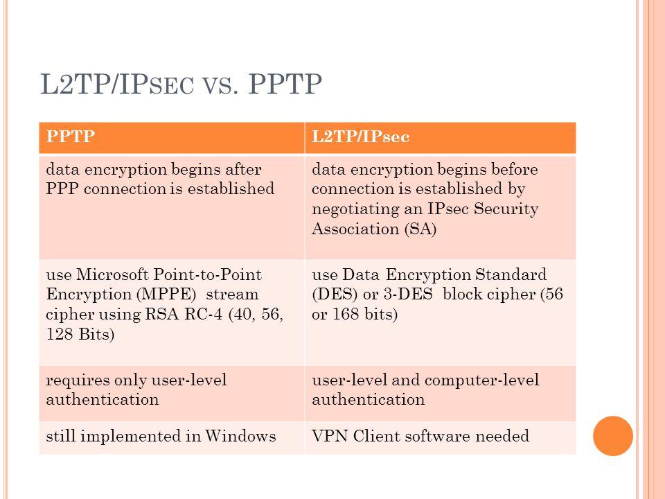VPN TUNNELING PROTOCOLS PPTP, L2TP, L2TP/IPsec Ashkan