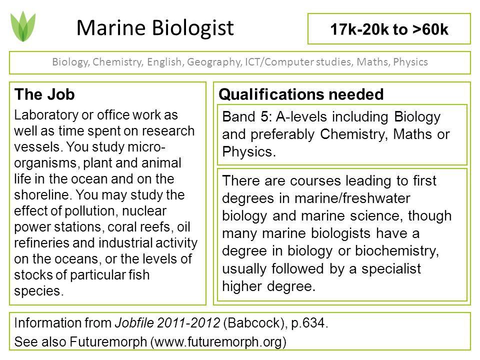 Agricultural Consultant Biology, Business, Chemistry, Economics ...