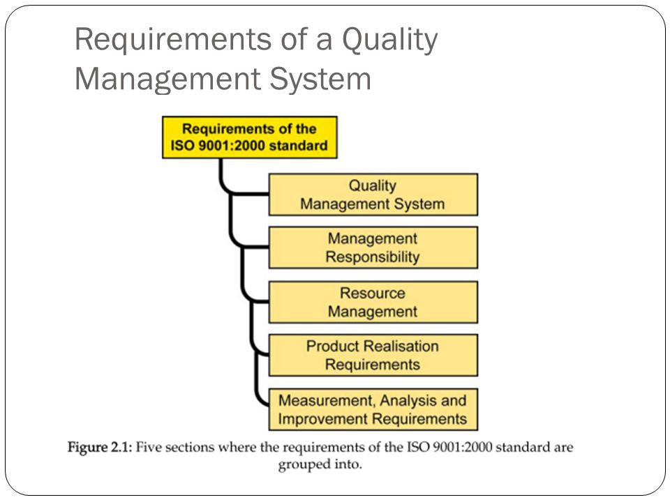 Requirements of a Quality Management System