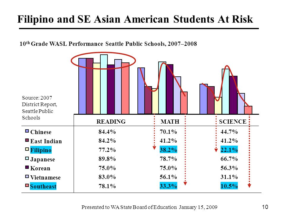 Presented to WA State Board of Education January 15, Asian