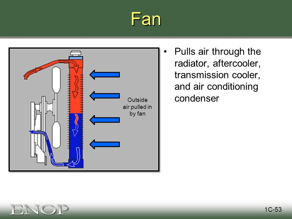 Fan Pulls air through the radiator, aftercooler, transmission cooler, and air conditioning condenser 1C-53 Outside air pulled in by fan