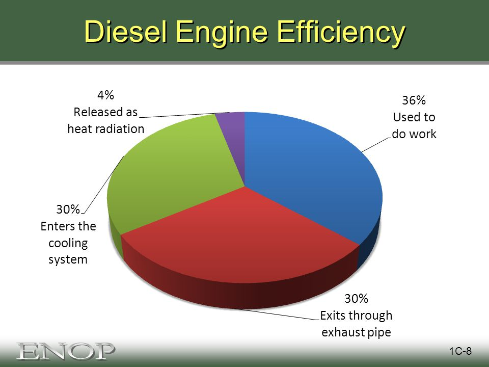 Diesel Engine Efficiency 1C-8