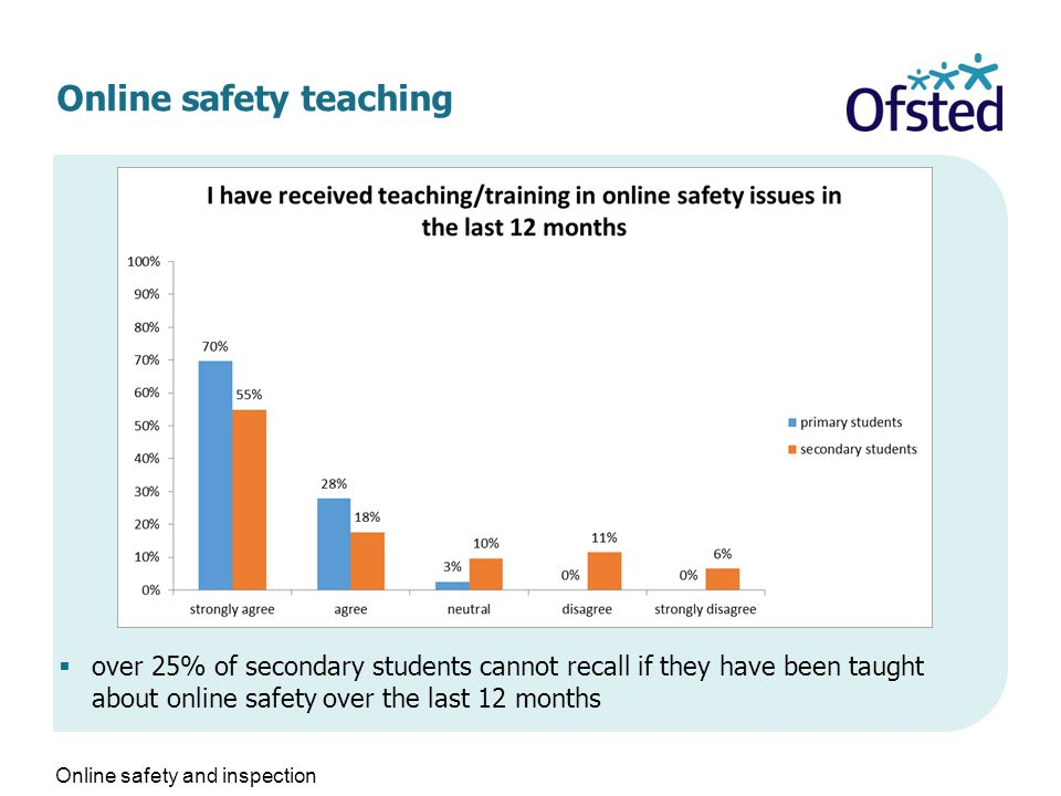 Online safety teaching  over 25% of secondary students cannot recall if they have been taught about online safety over the last 12 months Online safety and inspection