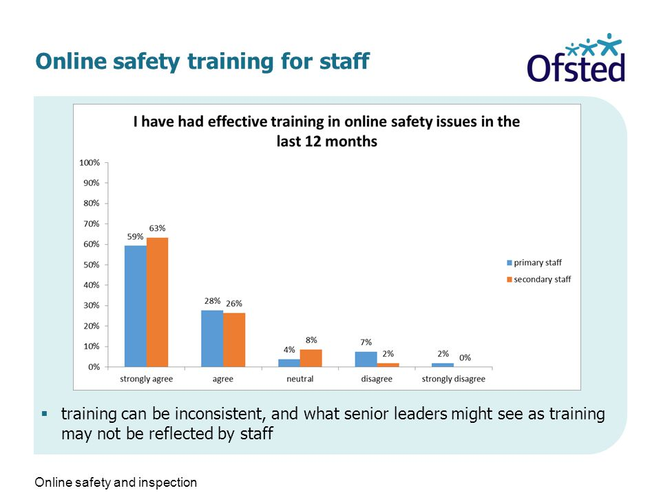 Online safety training for staff  training can be inconsistent, and what senior leaders might see as training may not be reflected by staff Online safety and inspection