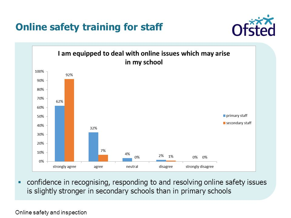 Online safety training for staff  confidence in recognising, responding to and resolving online safety issues is slightly stronger in secondary schools than in primary schools Online safety and inspection