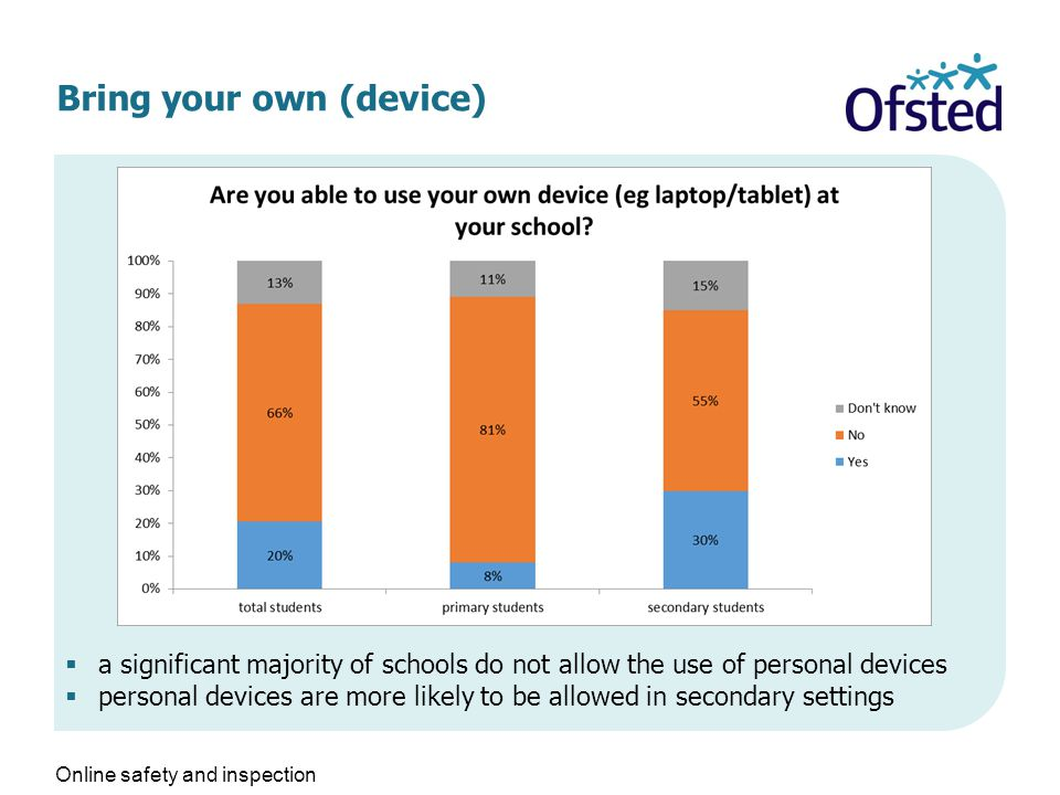Bring your own (device)  a significant majority of schools do not allow the use of personal devices  personal devices are more likely to be allowed in secondary settings Online safety and inspection