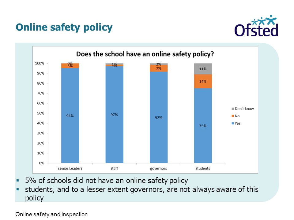 Online safety policy  5% of schools did not have an online safety policy  students, and to a lesser extent governors, are not always aware of this policy Online safety and inspection
