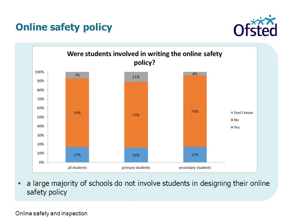 Online safety policy  a large majority of schools do not involve students in designing their online safety policy Online safety and inspection