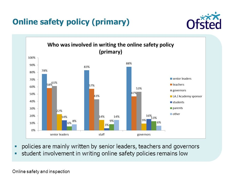 Online safety policy (primary)  policies are mainly written by senior leaders, teachers and governors  student involvement in writing online safety policies remains low Online safety and inspection