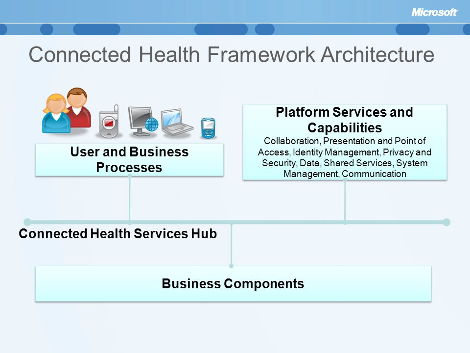 Connected Health Framework Architecture Platform Services and Capabilities Collaboration, Presentation and Point of Access, Identity Management, Privacy and Security, Data, Shared Services, System Management, Communication Platform Services and Capabilities Collaboration, Presentation and Point of Access, Identity Management, Privacy and Security, Data, Shared Services, System Management, Communication User and Business Processes Business Components Connected Health Services Hub