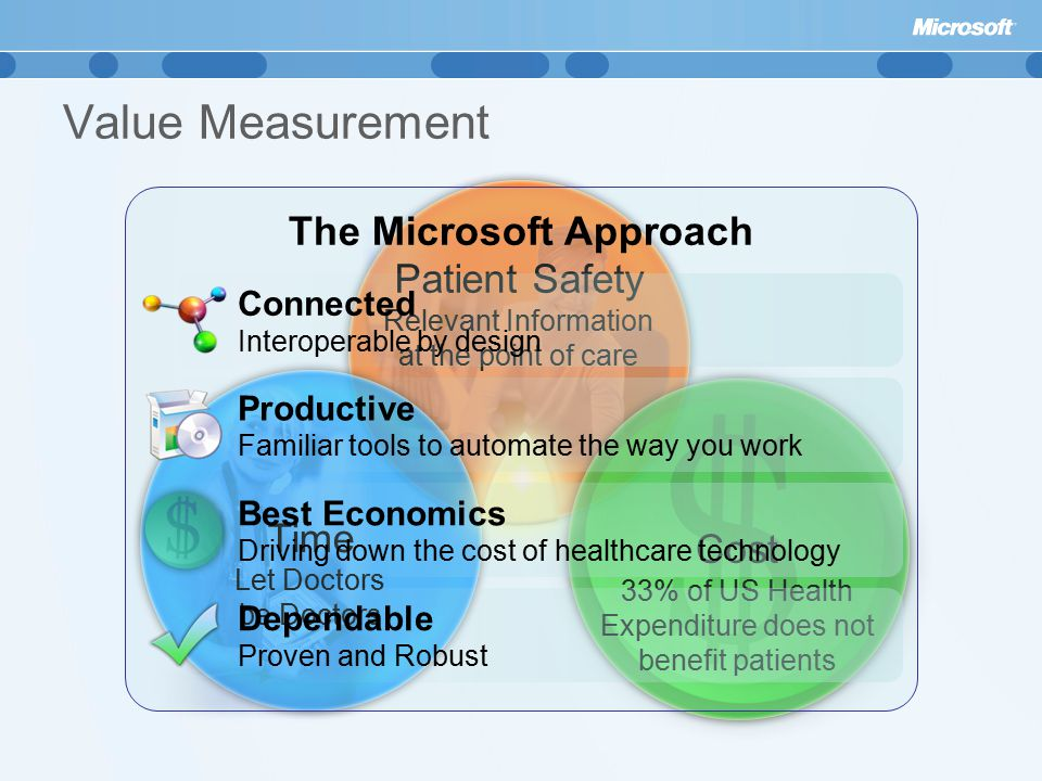 Patient Safety Relevant Information at the point of care Value Measurement Time Let Doctors be Doctors Cost 33% of US Health Expenditure does not benefit patients The Microsoft Approach Connected Interoperable by design Productive Familiar tools to automate the way you work Best Economics Driving down the cost of healthcare technology Dependable Proven and Robust