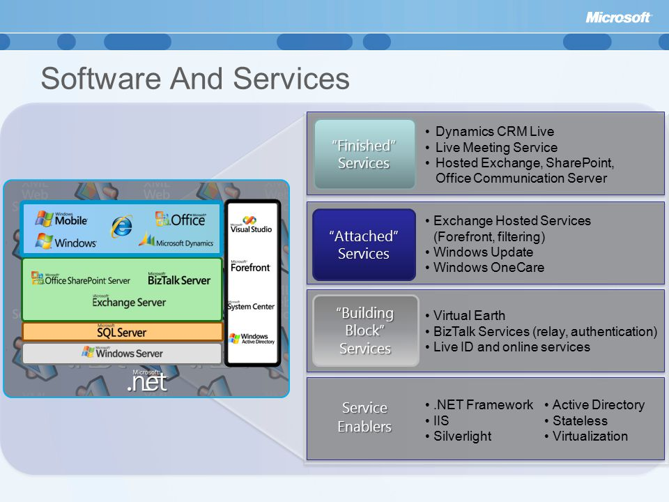 Service Enablers.NET Framework IIS Silverlight Virtual Earth BizTalk Services (relay, authentication) Live ID and online services Exchange Hosted Services (Forefront, filtering) Windows Update Windows OneCare Dynamics CRM Live Live Meeting Service Hosted Exchange, SharePoint, Office Communication Server Building Block Services Attached Services Finished Services Active Directory Stateless Virtualization Software And Services