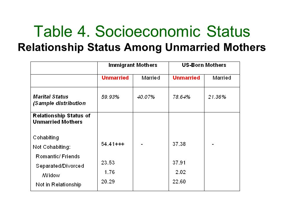 Table 4. Socioeconomic Status Relationship Status Among Unmarried Mothers