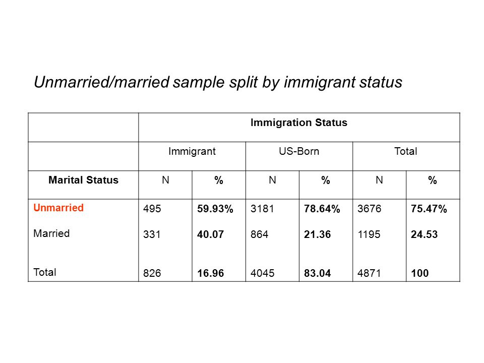 Unmarried/married sample split by immigrant status Immigration Status ImmigrantUS-BornTotal Marital StatusN%N%N% Unmarried Married Total % % %