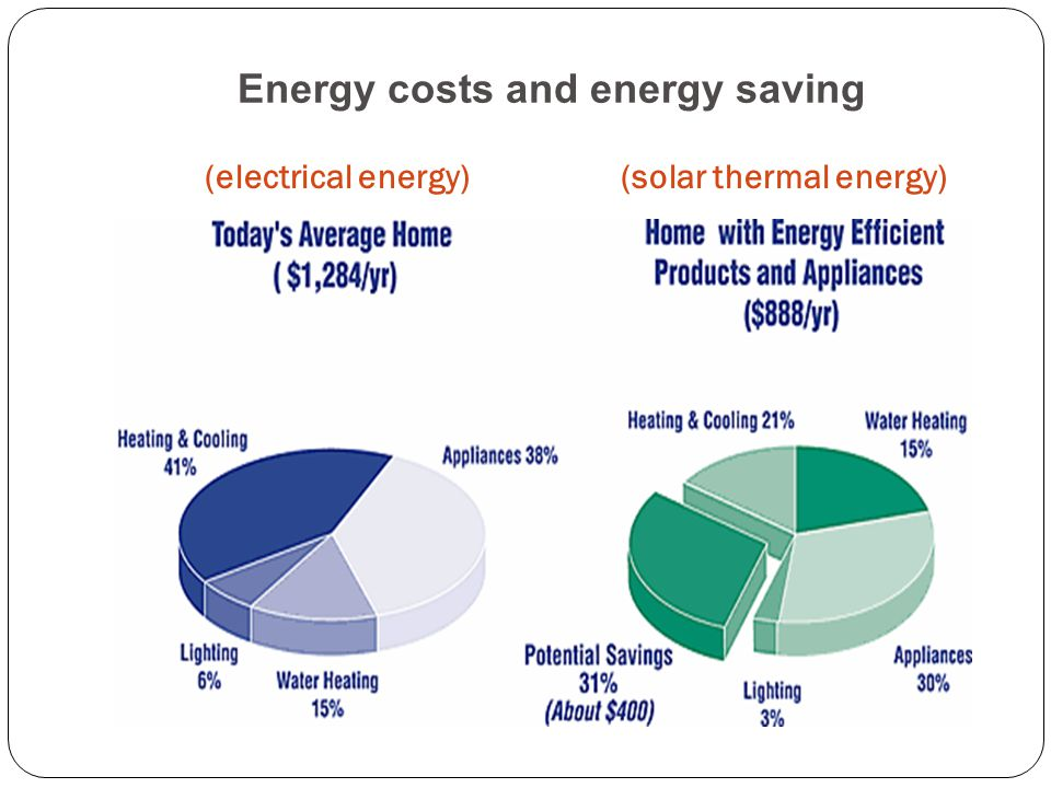 Energy costs and energy saving (electrical energy) (solar thermal energy)
