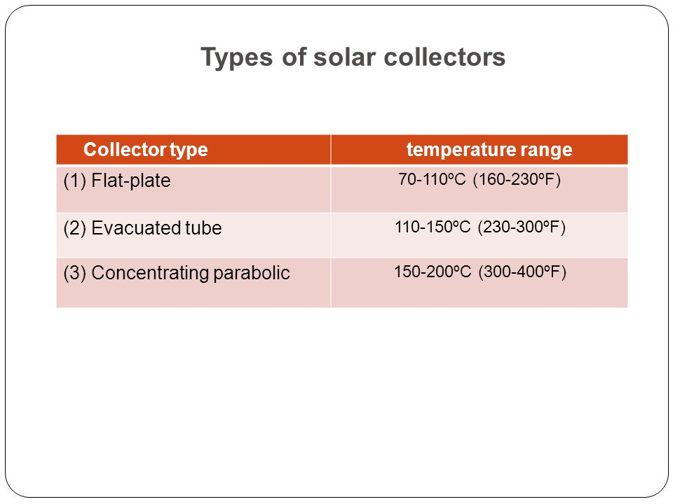 Types of solar collectors  Collector type  temperature range (1) Flat-plate ºC ( ºF) (2) Evacuated tube ºC ( ºF) (3) Concentrating parabolic ºC ( ºF)