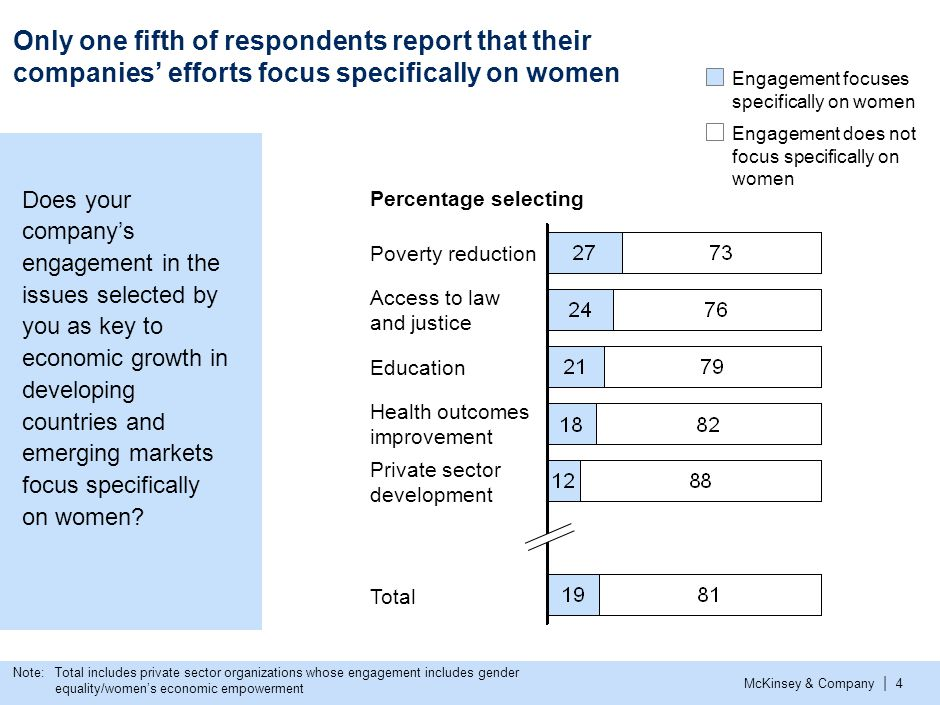 McKinsey & Company | 4 Only one fifth of respondents report that their companies' efforts focus specifically on women Engagement focuses specifically on women Engagement does not focus specifically on women Private sector development Poverty reduction Education Access to law and justiceAccess to law and justiceAccess to law and justiceAccess to law and justice Total Health outcomes improvement Note: Total includes private sector organizations whose engagement includes gender equality/women's economic empowerment Percentage selecting Does your company's engagement in the issues selected by you as key to economic growth in developing countries and emerging markets focus specifically on women
