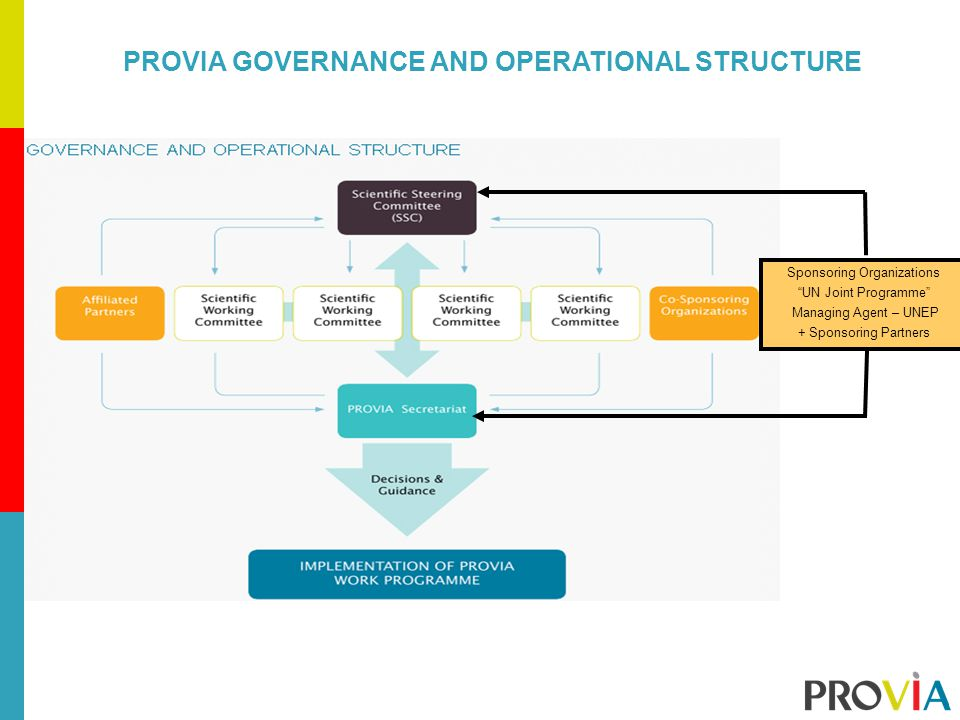 PROVIA GOVERNANCE AND OPERATIONAL STRUCTURE Sponsoring Organizations UN Joint Programme Managing Agent – UNEP + Sponsoring Partners