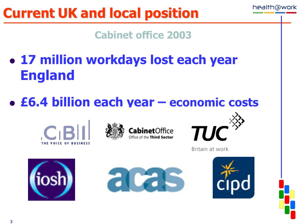 3 Current UK and local position Cabinet office million workdays lost each year England £6.4 billion each year – economic costs