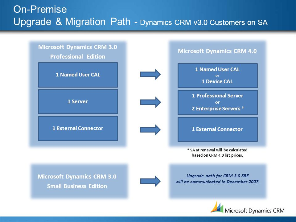 Microsoft dynamics crm pricing & licensing overview planned.