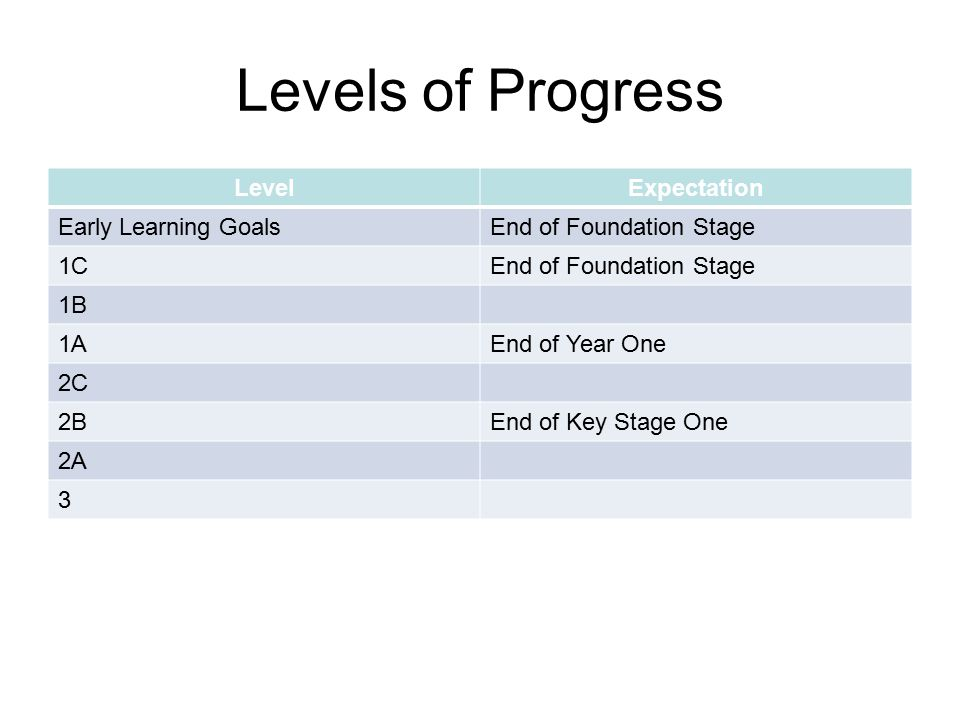 Levels of Progress LevelExpectation Early Learning GoalsEnd of Foundation Stage 1CEnd of Foundation Stage 1B 1AEnd of Year One 2C 2BEnd of Key Stage One 2A 3