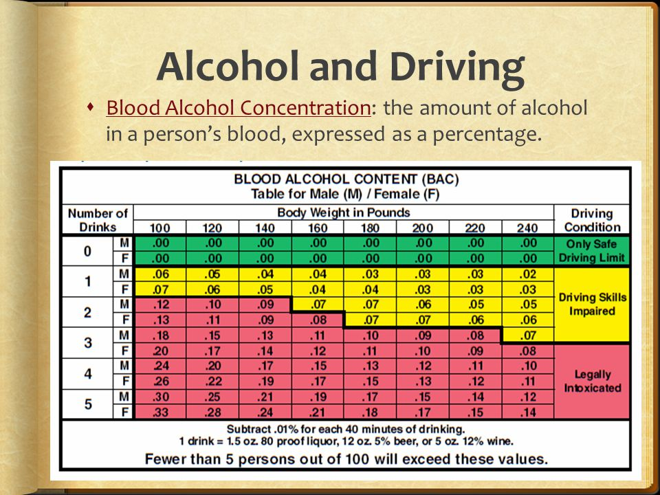 Alcohol and Driving  Blood Alcohol Concentration: the amount of alcohol in a person's blood, expressed as a percentage.