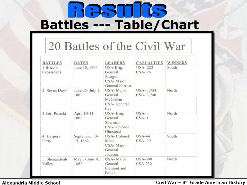 16 Alexandria Middle School Civil War 8 Th Grade American History Battles Table Chart