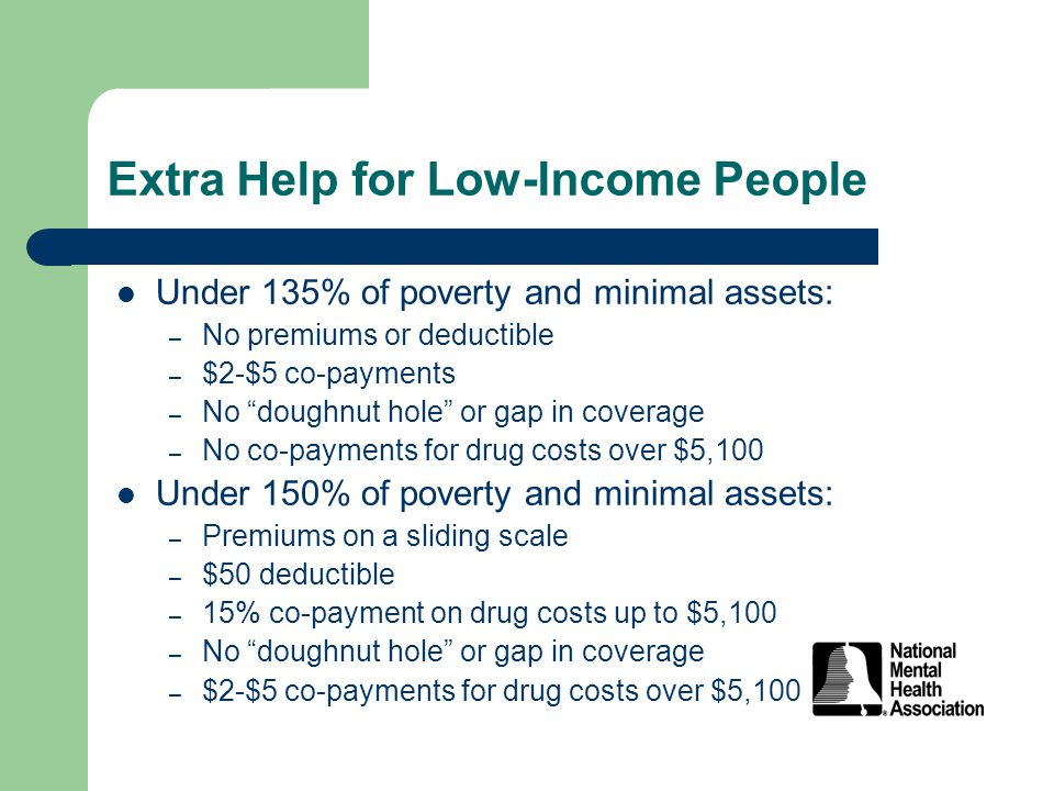 Extra Help for Low-Income People Under 135% of poverty and minimal assets: – No premiums or deductible – $2-$5 co-payments – No doughnut hole or gap in coverage – No co-payments for drug costs over $5,100 Under 150% of poverty and minimal assets: – Premiums on a sliding scale – $50 deductible – 15% co-payment on drug costs up to $5,100 – No doughnut hole or gap in coverage – $2-$5 co-payments for drug costs over $5,100
