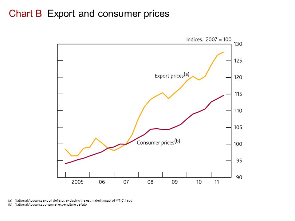 Chart B Export and consumer prices (a) National Accounts export deflator, excluding the estimated impact of MTIC fraud.