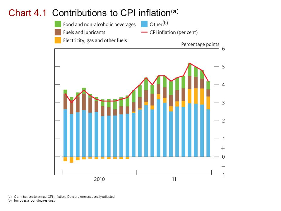 Chart 4.1 Contributions to CPI inflation (a) (a) Contributions to annual CPI inflation.