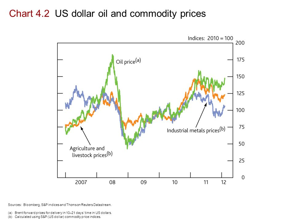 Chart 4.2 US dollar oil and commodity prices Sources: Bloomberg, S&P indices and Thomson Reuters Datastream.