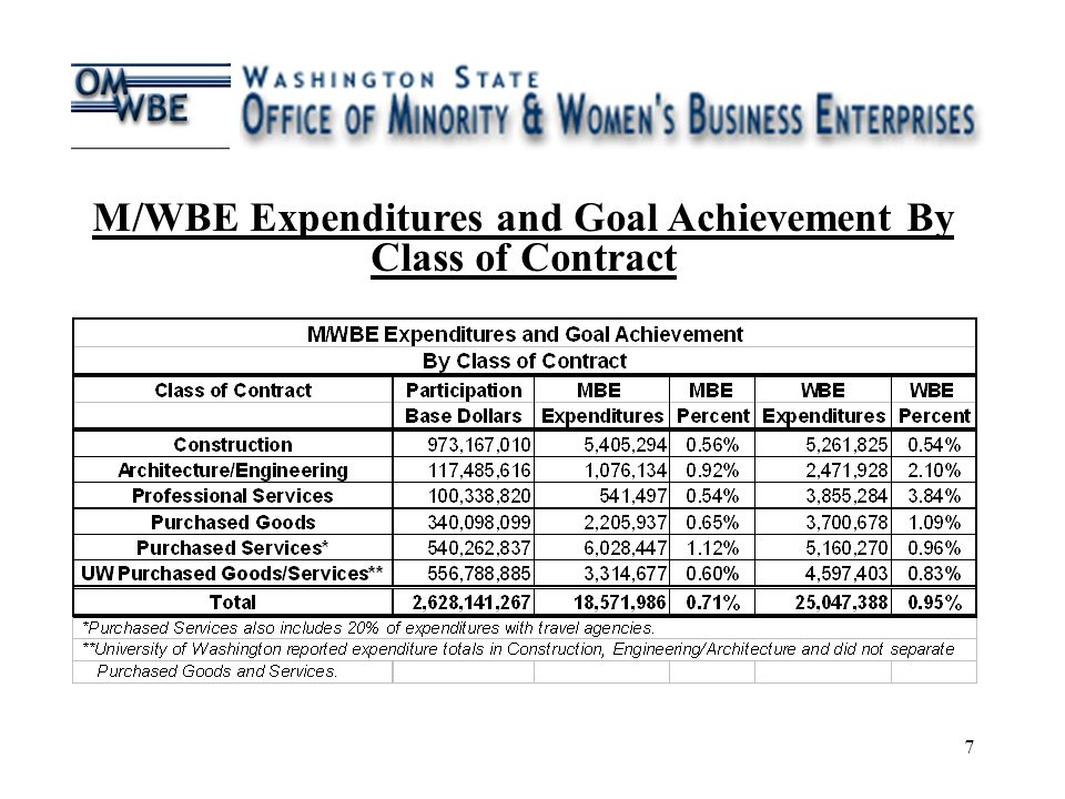 7 CHART 3 M/WBE Expenditures and Goal Achievement By Class of Contract