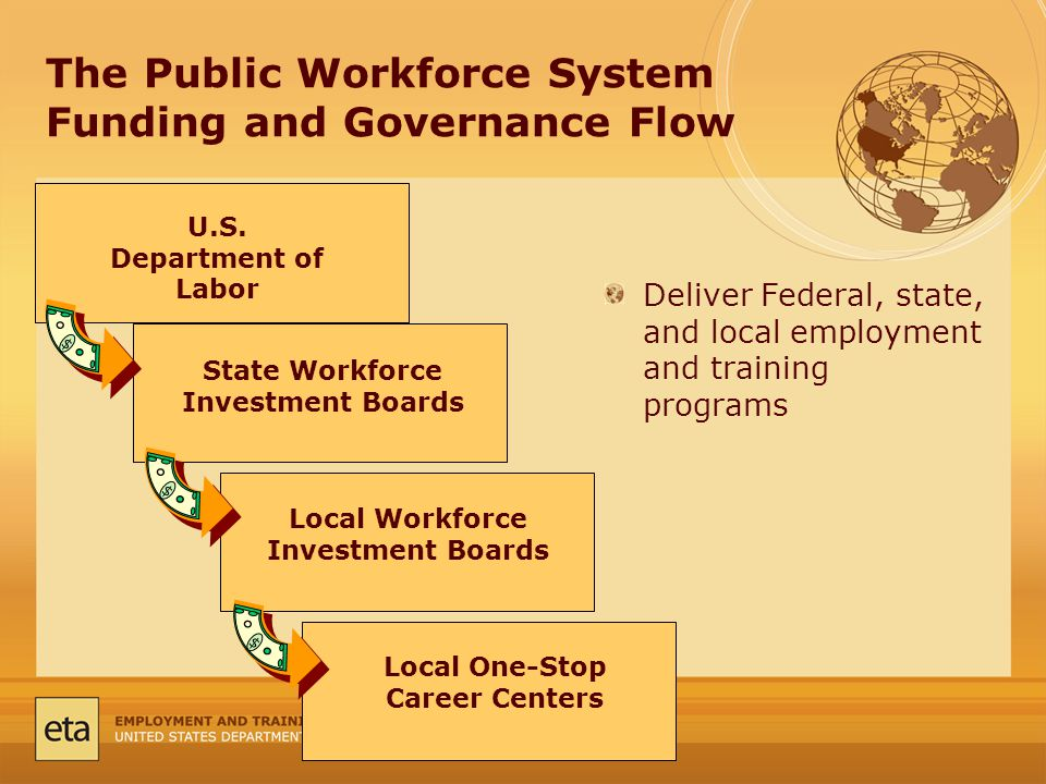 The Public Workforce System Funding and Governance Flow U.S.
