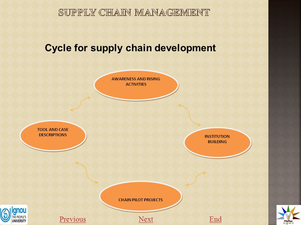Cycle for supply chain development AWARENESS AND RISING ACTIVITIES TOOL AND CASE DESCRIPTIONS INSTITUTION BUILDING CHAIN PILOT PROJECTS Previous NextEnd