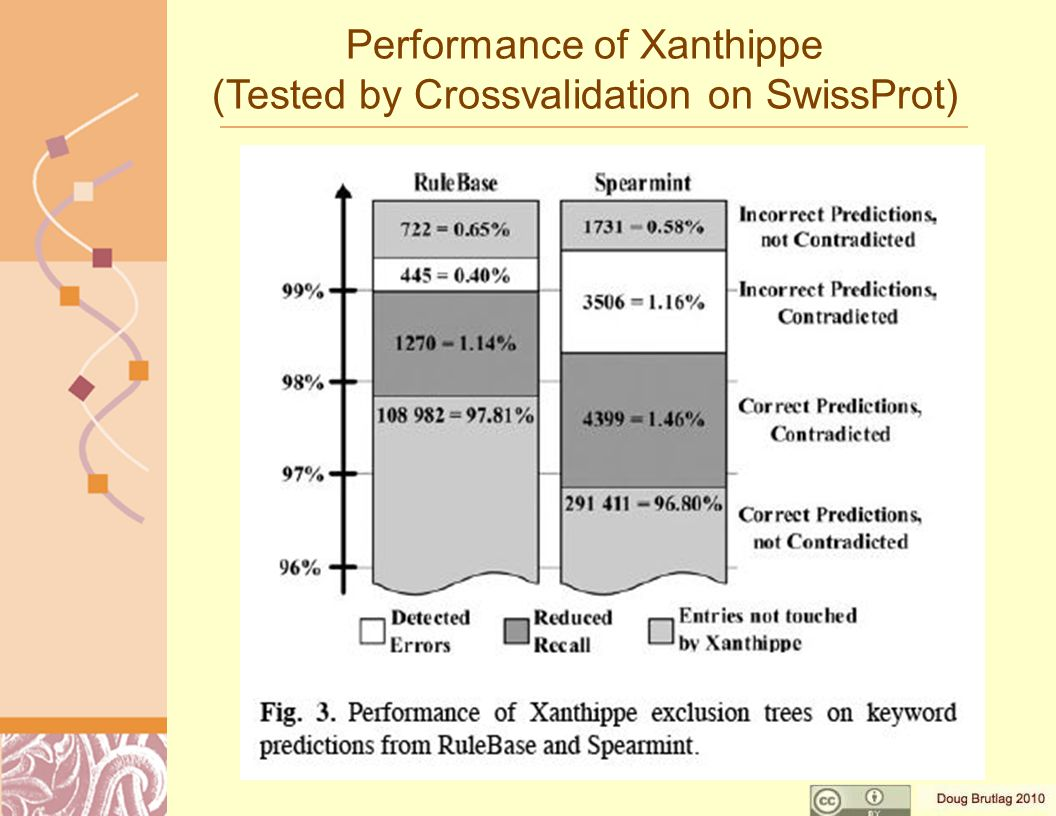 Performance of Xanthippe (Tested by Crossvalidation on SwissProt)