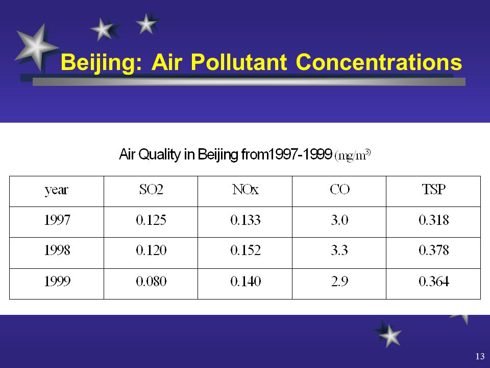 13 Beijing: Air Pollutant Concentrations