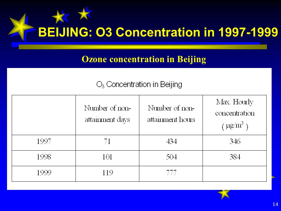 14 BEIJING: O3 Concentration in Ozone concentration in Beijing