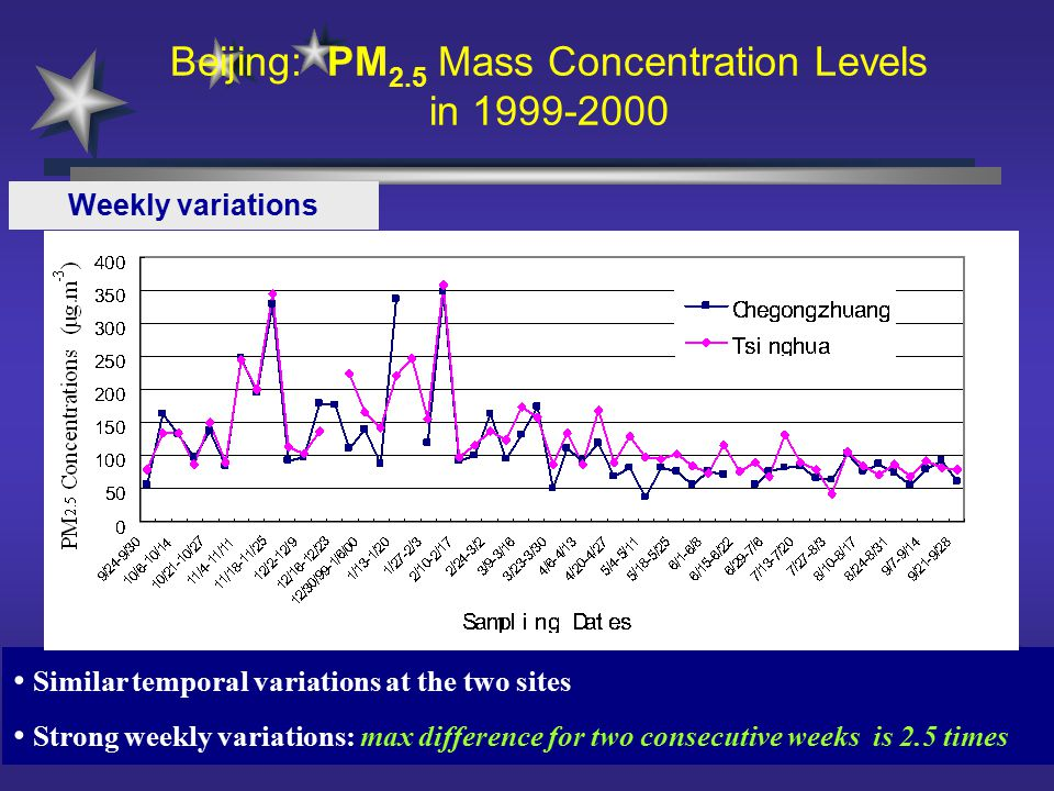 Similar temporal variations at the two sites Strong weekly variations: max difference for two consecutive weeks is 2.5 times Weekly variations Beijing: PM 2.5 Mass Concentration Levels in
