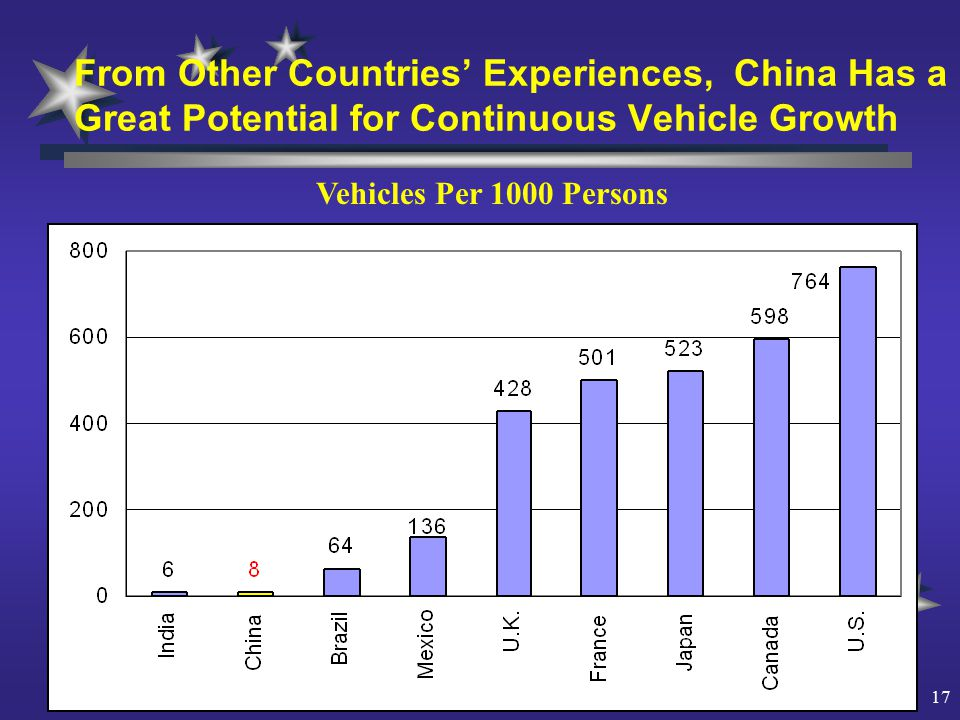 17 From Other Countries' Experiences, China Has a Great Potential for Continuous Vehicle Growth Vehicles Per 1000 Persons