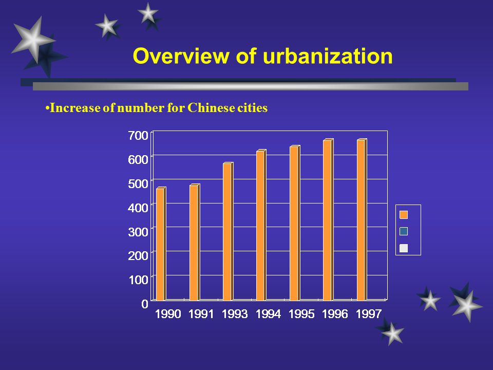 Overview of urbanization Increase of number for Chinese cities